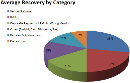 Average Cost Recovery by Category